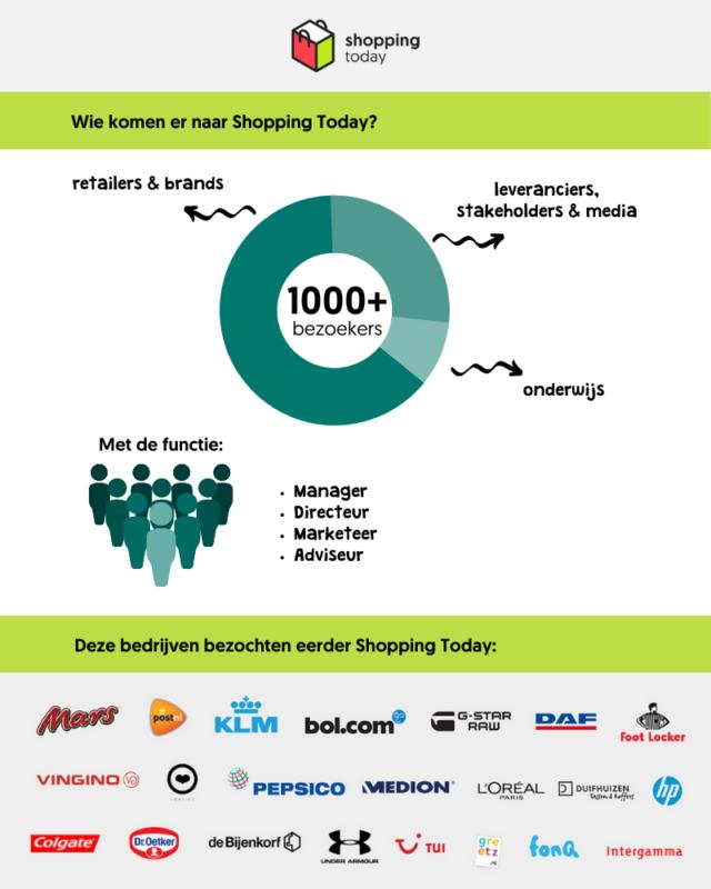 Shopping Today bezoekers infographic